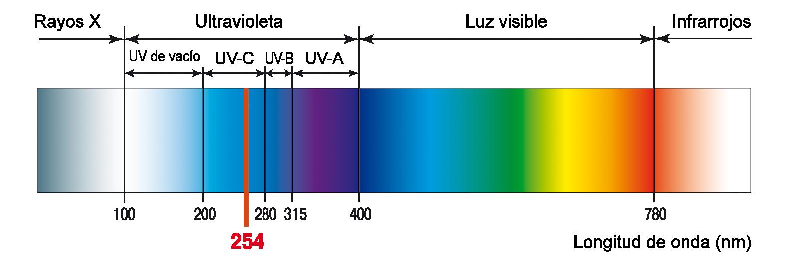 Espectro de radiaciones Covermark